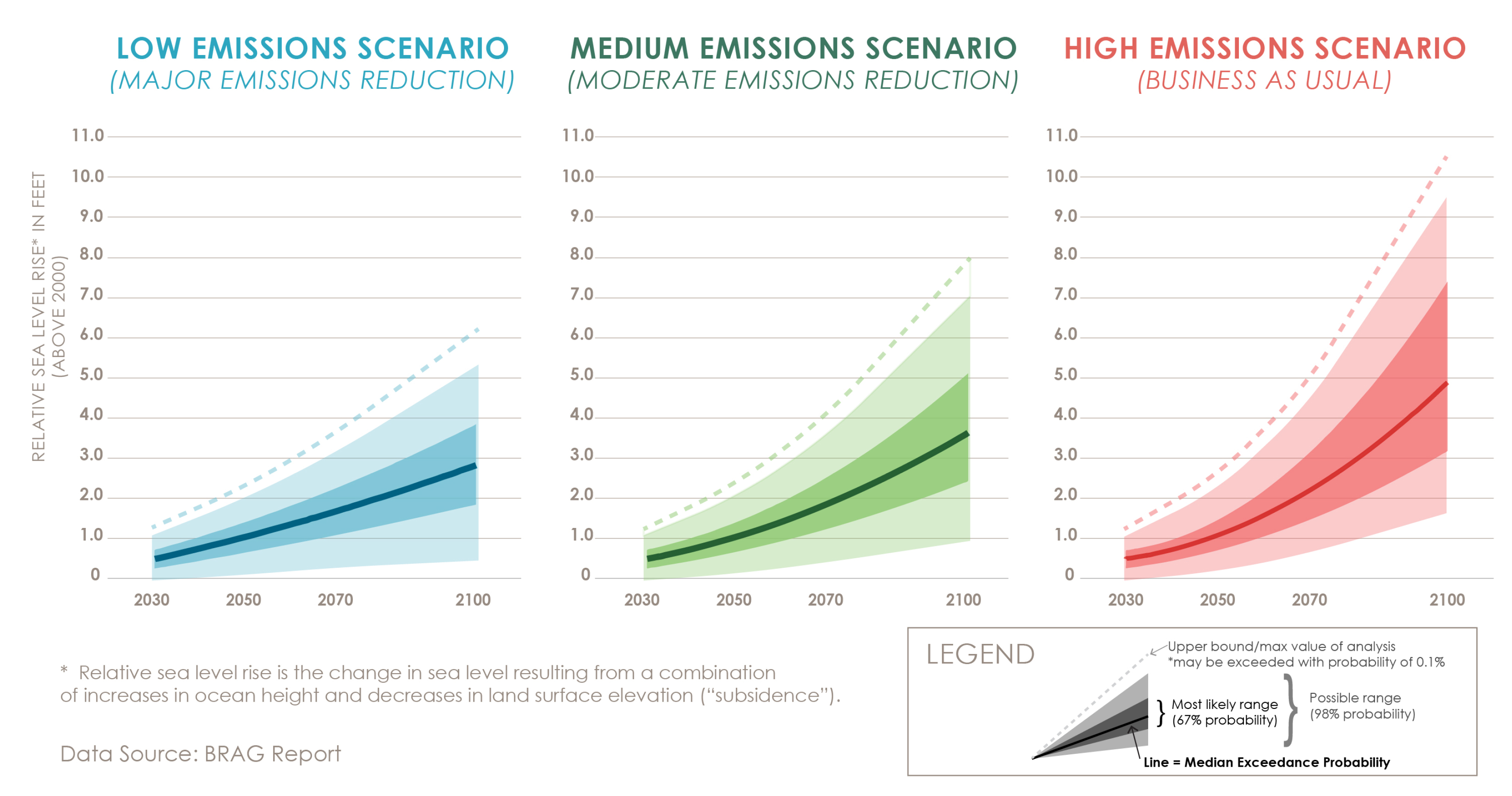 A chart showing three different emissions scenarios as they relate to sea level rise. Low emissions result in less projected sea level rise.