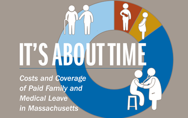 Graphic says It's About Time: Costs and Coverage of Paid Family and Medical Leave in Massachusetts