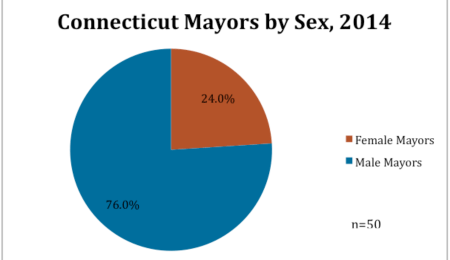 Connecticut Mayors by Sex, 2014