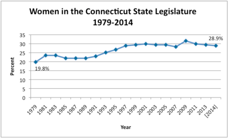 Women in the Connecticut State Legislature 1979-2014