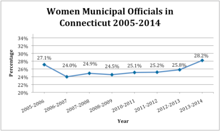 Women Municipal Officials in Connecticut 2005-2014