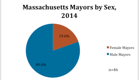 Massachusetts Mayors by Sex, 2014