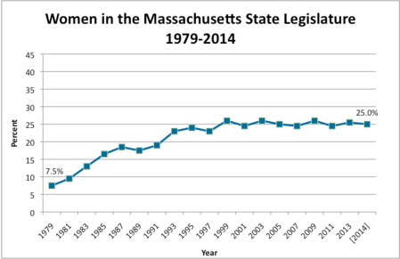 Women in the Massachusetts State Legislature 1979-2014