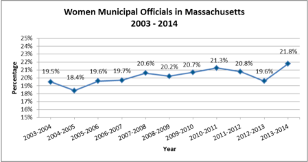 Women Municipal Officials in Massachusetts 2003-2014