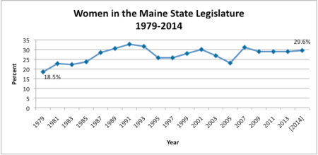 Women in the Maine State Legislature 1979-2014
