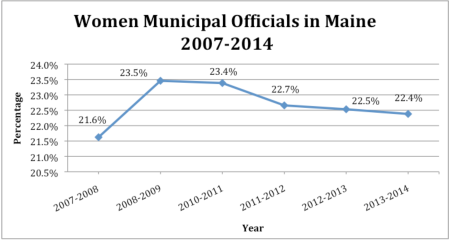 Women Municipal Officials in Maine 2007-2014