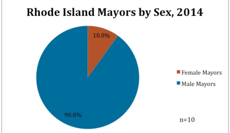 Rhode Island Mayors by Sex, 2014