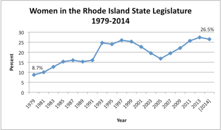 Women in the Rhode Island State Legislature 1979-2013