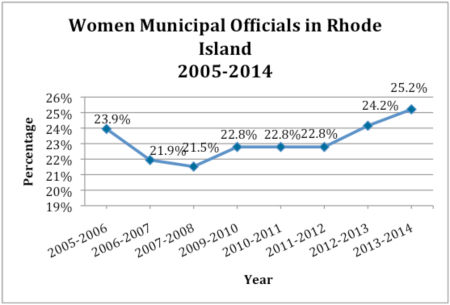 Women Municipal Officials Rhode Island 2005-2014