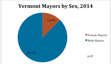 Vermont Mayors by Sex, 2014