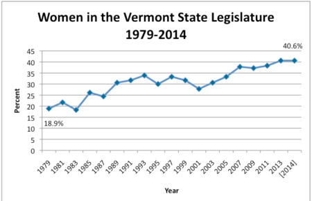Women in Vermont State Legislature 1979-2014