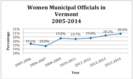 Women Municipal Officials in Vermont 2005-2014