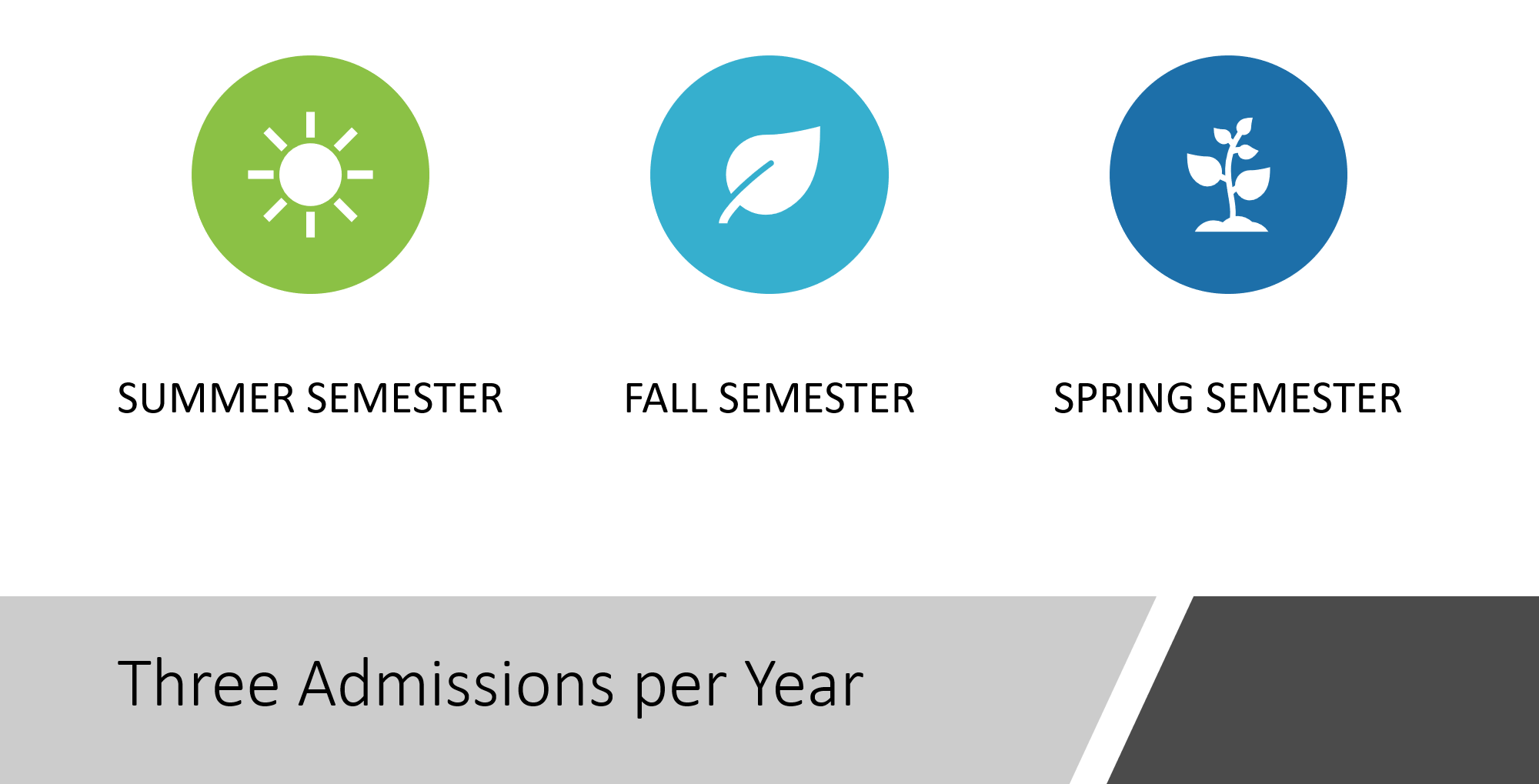 3 Admissions per Year. Summer, Fall and Spring