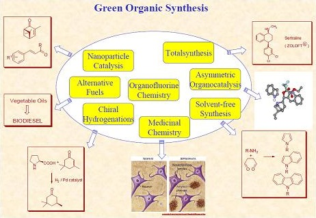 Chart showing Green Organic Synthesis