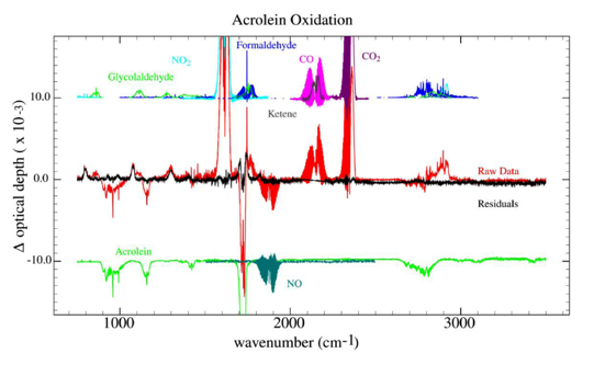 Graph showing Acrolein Oxidation