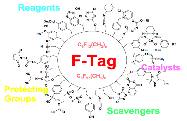 Graphic of F-Tag at the center of Reagents, Protecting Groups, and Catalysts