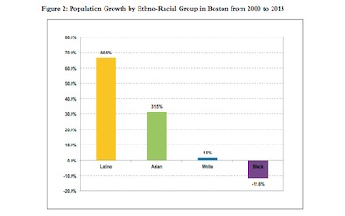 Graphic shows Latino population high growth from 2000 to 2013 compared to other groups.