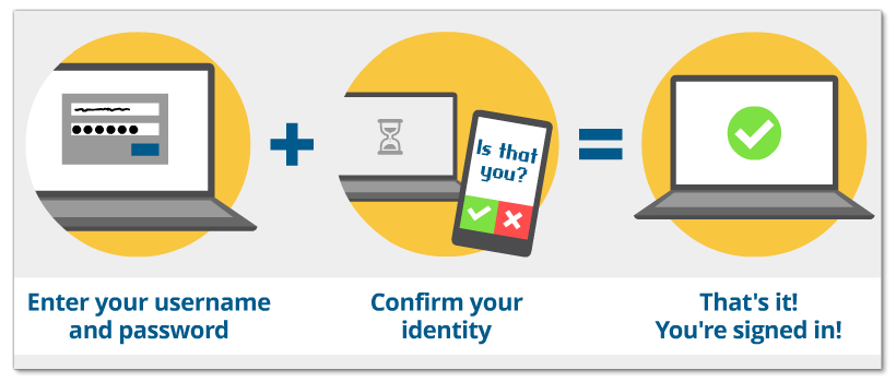 Graphic illustration: Enter Username & Password on secure access login page plus confirm identity using mobile device or landline. That's it you are signed in.