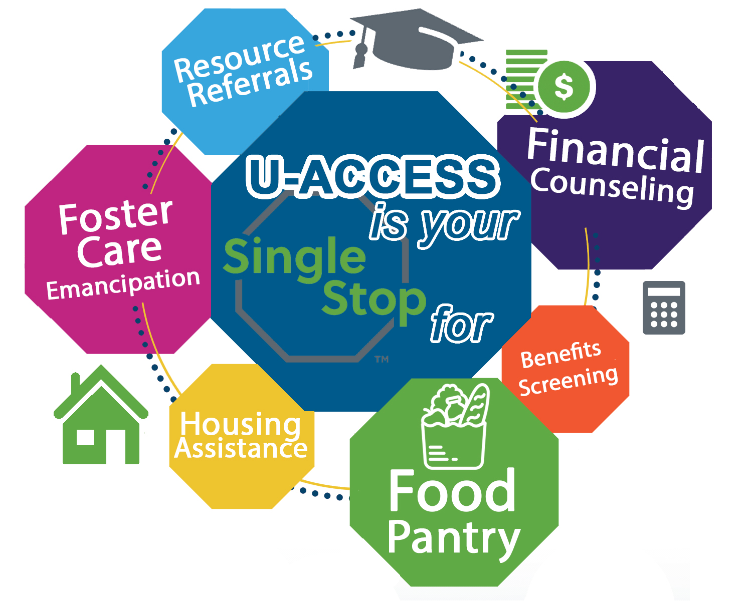 U-ACCESS is your Single Stop for many services.