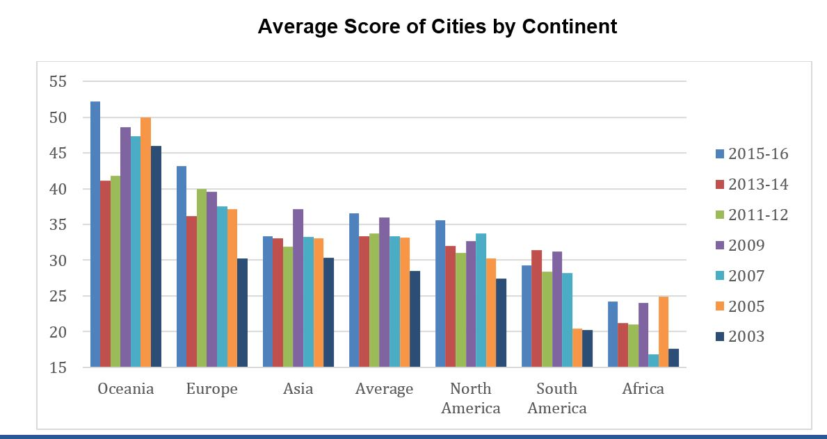 Average Score of Cities by Continent