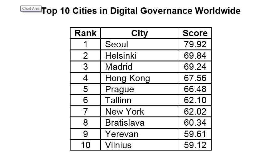 Top 10 Cities in Digital Governance Worldwide