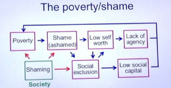Graphic that shows poverty leads to shame, low self worth, and lack of agency, as well as shaming, social exclusion, and low social capital