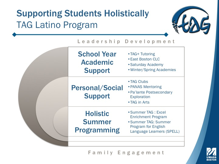 Supporting Students Holistically Slide